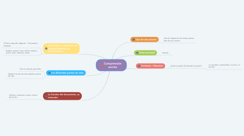 Mind Map: Comprensión escrita