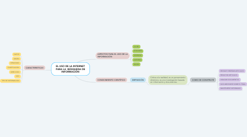 Mind Map: EL USO DE LA INTERNET PARA LA  BÚSQUEDA DE INFORMACIÓN