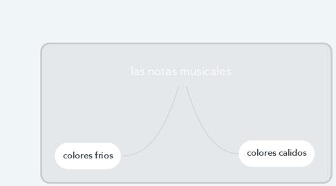 Mind Map: las notas musicales