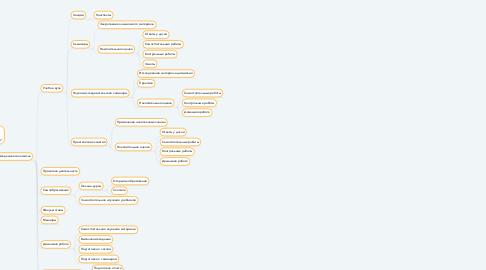 """Mind Map: Национальный исследовательский    университет """"Высшая школа экономики"""""""