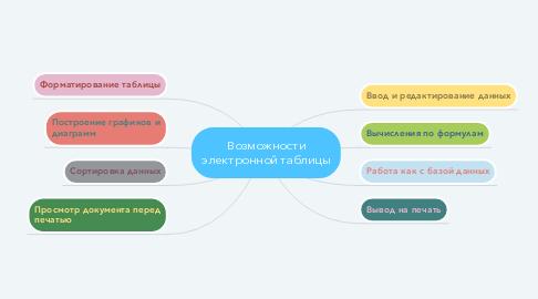 Mind Map: Возможности электронной таблицы