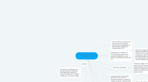 Mind Map: LECTORES DE CODIGO DE BARRAS
