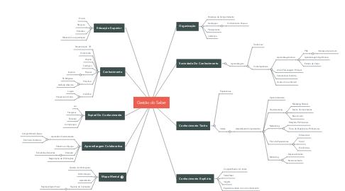 Mind Map: Gestão do Saber
