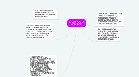 Mind Map: EL SERVICIO DE ADMISIÓN.