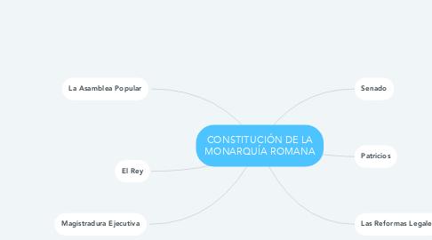 Mind Map: CONSTITUCIÓN DE LA MONARQUÍA ROMANA