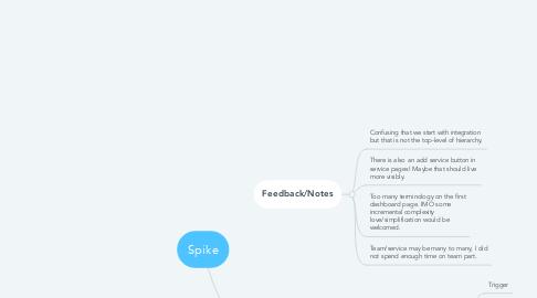Mind Map: Spike