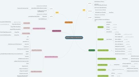 Mind Map: ยุคสมัยและหลักฐานทางประวัติศาสตร์
