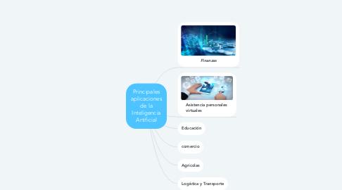 Mind Map: Principales aplicaciones de la Inteligencia Artificial