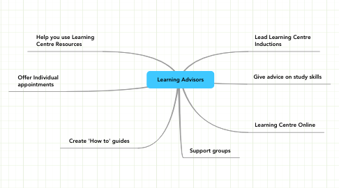 Mind Map: Learning Advisors