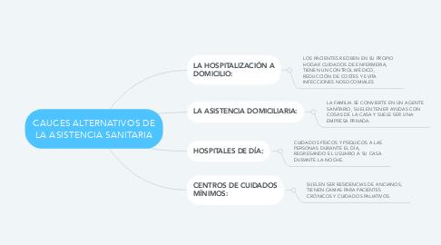 Mind Map: CAUCES ALTERNATIVOS DE LA ASISTENCIA SANITARIA