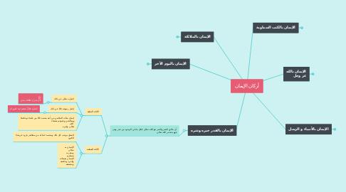 Mind Map: أركان الإيمان