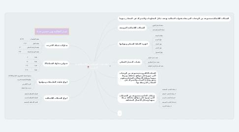 Mind Map: الشبكات السلكيه و اللاسلكيه و الانترنت📍.