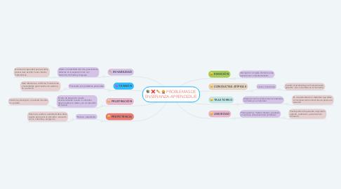 Mind Map: PROBLEMAS DE ENSEÑANZA-APRENDIZAJE