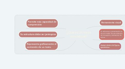 Mind Map: ¿Que es un mapa conceptual?