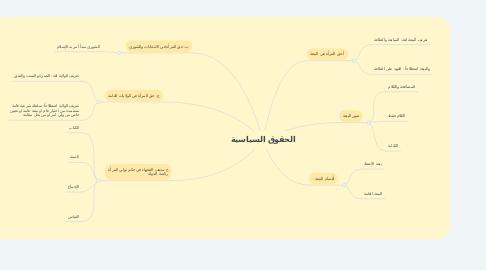 Mind Map: الحقوق السياسية
