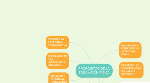 Mind Map: PROPÓSITOS DE LA EDUCACIÓN FÍSICA