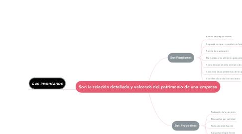 Mind Map: Son la relación detallada y valorada del patrimonio de una empresa
