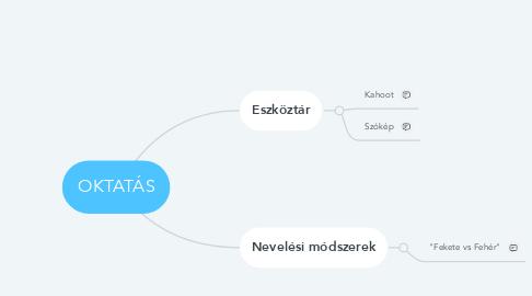 Mind Map: OKTATÁS