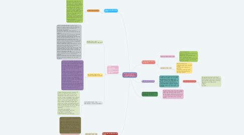 Mind Map: TEORÍAS DEL DESARROLLO Y SUS PRINCIPALES AUTORES Y EXPONENTES
