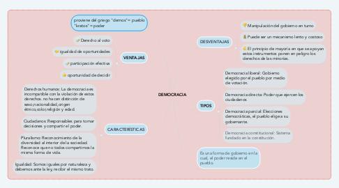 Mind Map: DEMOCRACIA