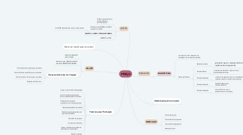 Mind Map: PREÇO