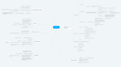 Mind Map: ANEMIAS