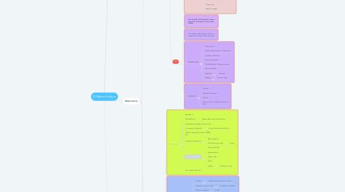 Mind Map: El México Antiguo