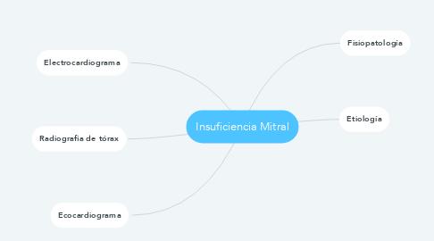 Mind Map: Insuficiencia Mitral