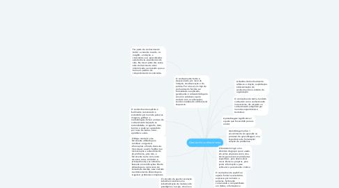 Mind Map: Gestao do conhecimento