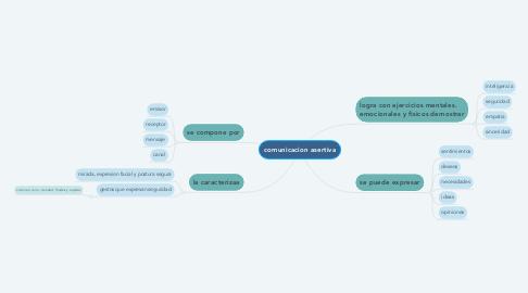 Mind Map: comunicacion asertiva