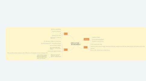 Mind Map: RÉVOLUTION ~ ÉCONOMIQUE