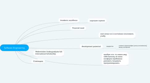 Mind Map: Software Engineering