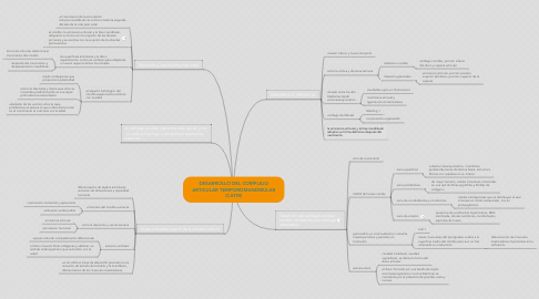 Mind Map: DESARROLLO DEL COMPLEJO ARTICULAR TEMPOROMANDIBULAR (CATM)