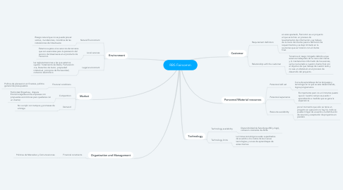 Mind Map: RBS Faircomm