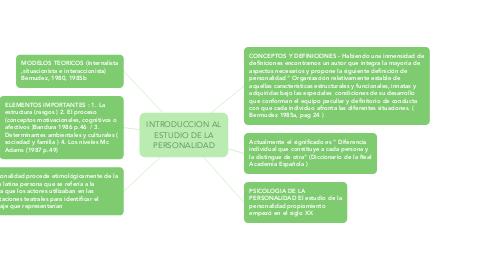 Mind Map: INTRODUCCION AL ESTUDIO DE LA PERSONALIDAD