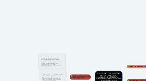 Mind Map: EL FUTURO DEL HÁBITAT:  REPENSANDO LA  HABITABILIDAD DESDE LA  SOSTENIBILIDAD