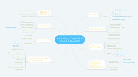 Mind Map: ADMINISTRACIÓN PÚBLICA: ÉTICA E INTEGRIDAD