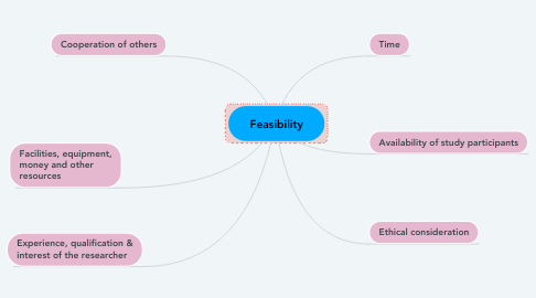 Mind Map: Feasibility