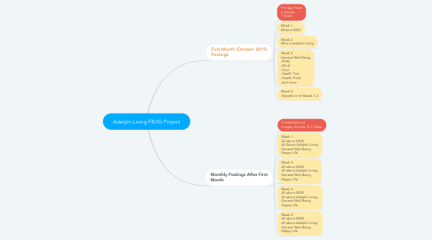 Mind Map: Adelphi Living FB/IG Project