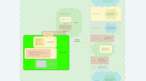 Mind Map: Virus Informático