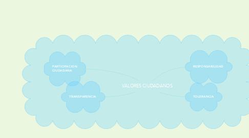 Mind Map: VALORES CIUDADANOS
