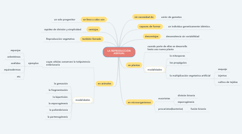 Mind Map: LA REPRODUCCIÓN ASEXUAL