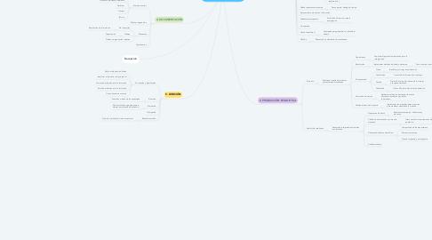 Mind Map: Etapas de la investigación estadística  (Elaborado por David Felipe Cáceres Morris)
