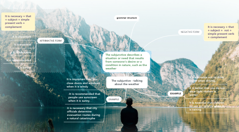 Mind Map: The subjuntive - talking about the weather