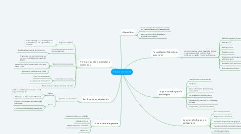 Mind Map: Integración escolar