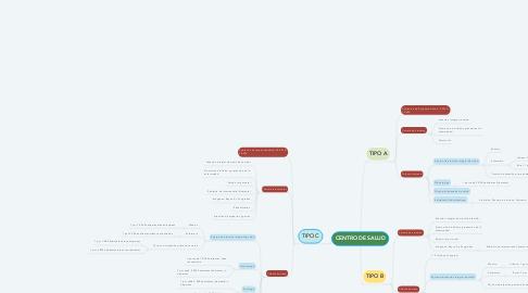 Mind Map: CENTRO DE SALUD
