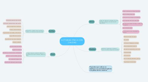 Mind Map: ACTIVIDAD FÍSICA CON CALIDAD