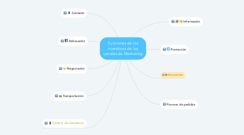 Mind Map: Funciones de los miembros de los canales de Marketing