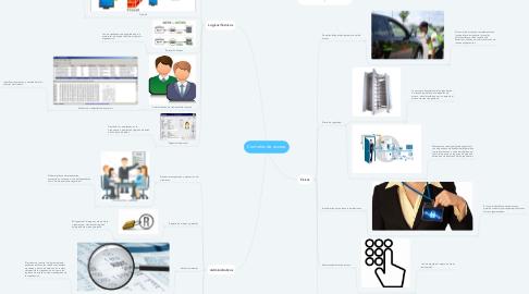 Mind Map: Controles de acceso