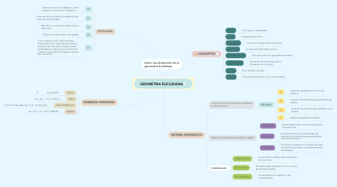 Mind Map: GEOMETRIA EUCLIDIANA